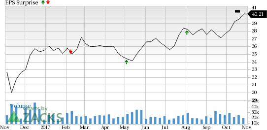 Exelon share price
