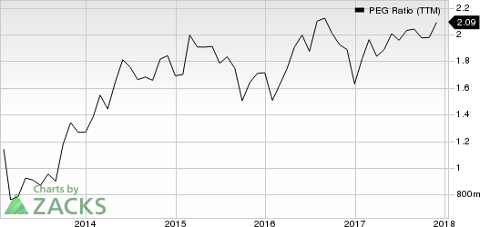 S&P Global Inc. PEG Ratio (TTM)