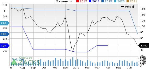 Taro Pharmaceutical Industries Ltd. Price and Consensus