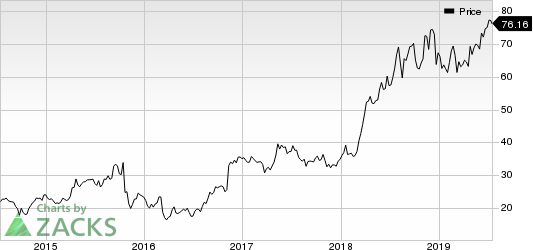 Addus HomeCare Corporation Price