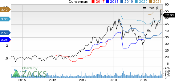 Teradyne, Inc. Price and Consensus
