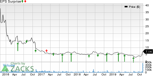 Fitbit, Inc. Price and EPS Surprise