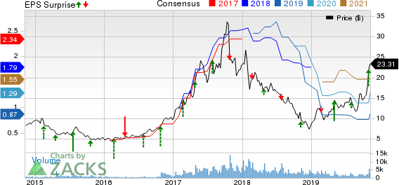 Ultra Clean Holdings, Inc. Price, Consensus and EPS Surprise
