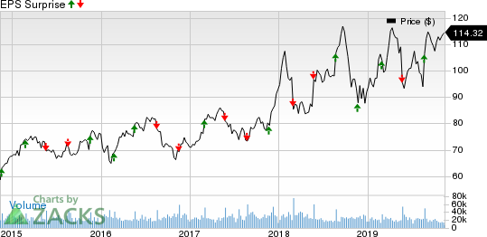Lowe's Companies, Inc. Price and EPS Surprise