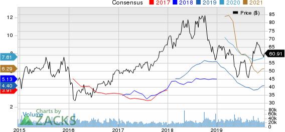 Marathon Petroleum Corporation Price and Consensus