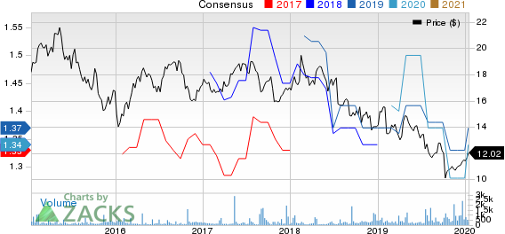Publicis Groupe SA Price and Consensus