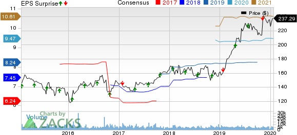 Air Products and Chemicals, Inc. Price, Consensus and EPS Surprise