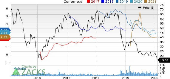 Encana Corporation Price and Consensus