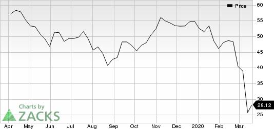 Dow Inc. Price