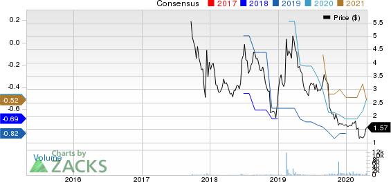 Arcimoto, Inc. Price and Consensus