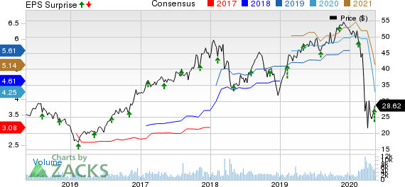 Essent Group Ltd Price, Consensus and EPS Surprise