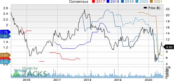 Beazer Homes USA, Inc. Price and Consensus