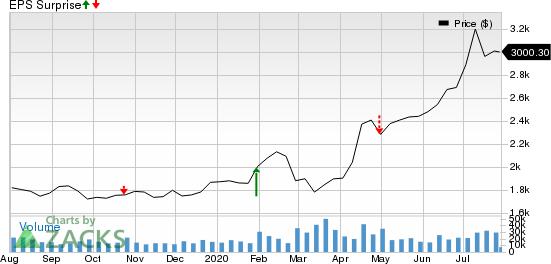 Amazon.com, Inc. Price and EPS Surprise