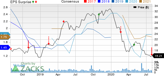 Pilgrims Pride Corporation Price, Consensus and EPS Surprise