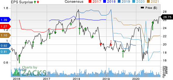ABB Ltd Price, Consensus and EPS Surprise