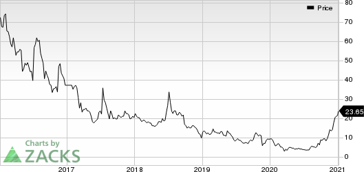 Danaos Corporation Price