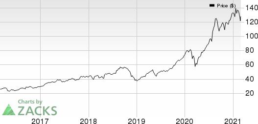 Slack Technologies, Inc. Price, Consensus and EPS Surprise