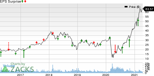 Boyd Gaming Corporation Price and EPS Surprise