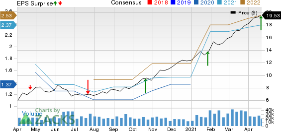 SLM Corporation Price, Consensus and EPS Surprise