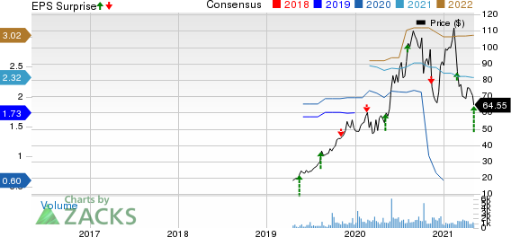 Palomar Holdings, Inc. Price, Consensus and EPS Surprise
