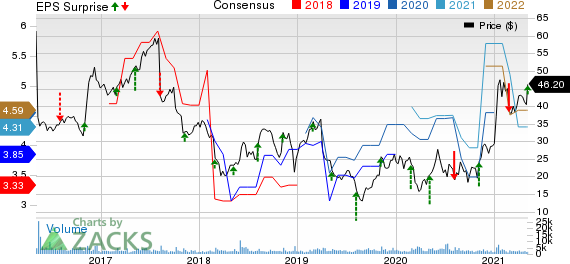 The ODP Corporation Price, Consensus and EPS Surprise