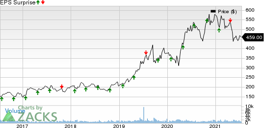 MarketAxess Holdings Inc. Price and EPS Surprise