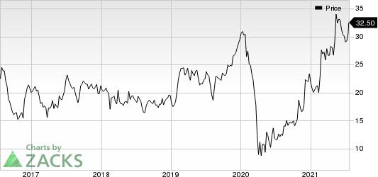 Delta Apparel, Inc. Price