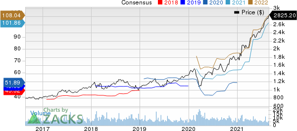 Alphabet Inc. Price and Consensus