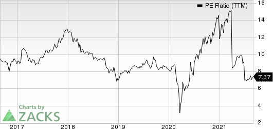 Ally Financial Inc. PE Ratio (TTM)