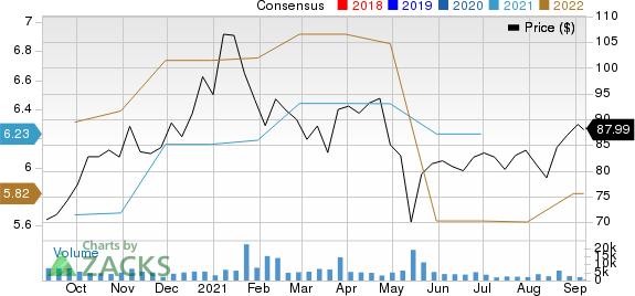 Lumentum Holdings Inc. Price and Consensus