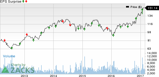 Should Rockwell Automation (ROK) Stock Be In Your Portfolio?