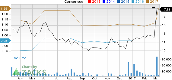 Is Weight Watchers A Good Value Buy At The Current Levels Nasdaq