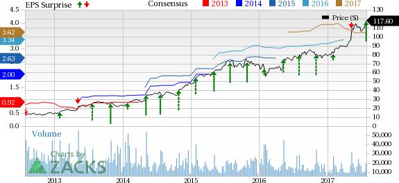 Electronic Arts' (EA) Q1 Earnings Beat, Revenues Grow Y/Y