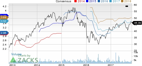 Lazard Ltd. Price and Consensus