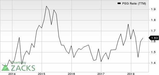 UnitedHealth Group Incorporated PEG Ratio (TTM)