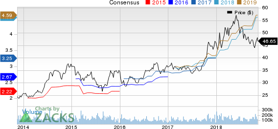 Intel Corporation Price and Consensus