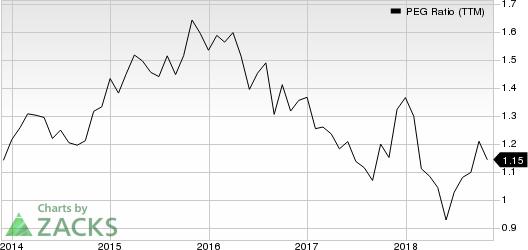 AutoZone, Inc. PEG Ratio (TTM)