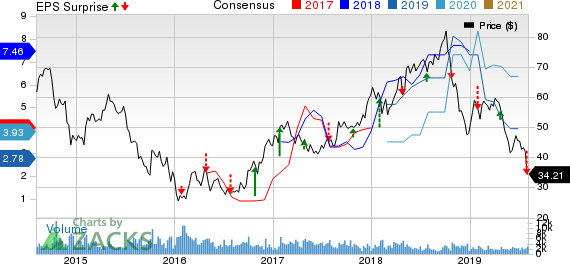 Methanex Corporation Price, Consensus and EPS Surprise