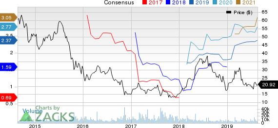 Tenet Healthcare Corporation Price and Consensus