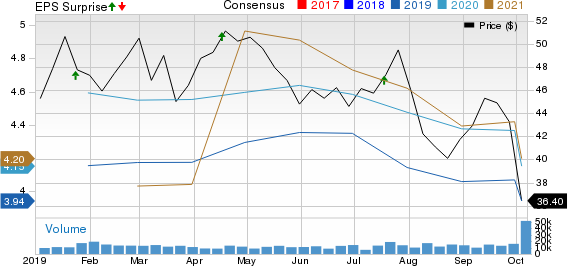 E*TRADE Financial Corporation Price, Consensus and EPS Surprise