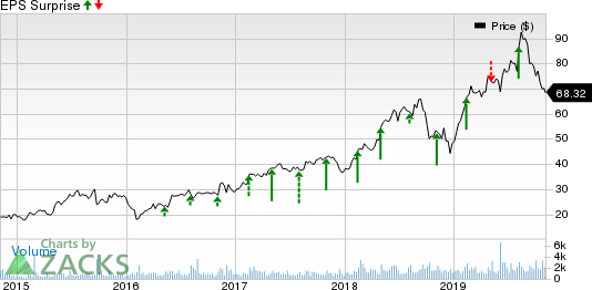 Q2 Holdings, Inc. Price and EPS Surprise