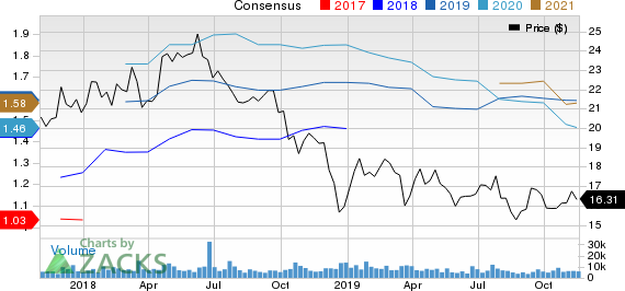 Umpqua Holdings Corporation Price and Consensus