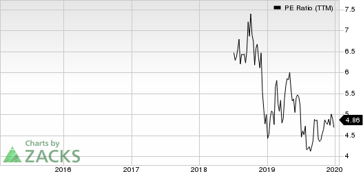 Brighthouse Financial, Inc. PE Ratio (TTM)