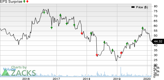 Universal Electronics Inc. Price and EPS Surprise
