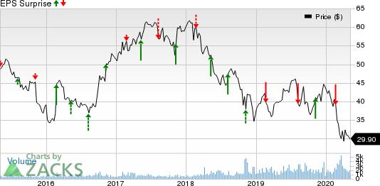 EchoStar Corporation Price and EPS Surprise