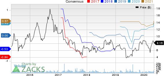 NeoPhotonics Corporation Price and Consensus