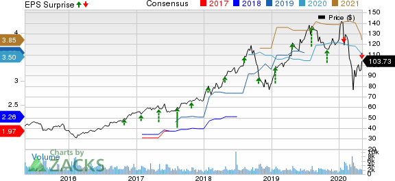 Aspen Technology Inc Price, Consensus and EPS Surprise