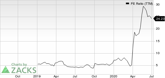 Avaya Holdings Corp. PE Ratio (TTM)