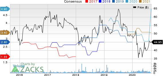 Mercury General Corporation Price and Consensus