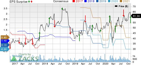 FARO Technologies, Inc. Price, Consensus and EPS Surprise